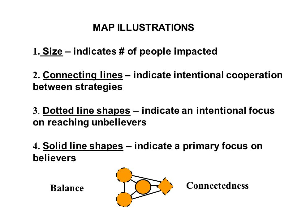 MAP ILLUSTRATIONS 1. Size – indicates # of people impacted 2. Connecting lines – indicate intentional cooperation between strategies 3. Dotted line sh