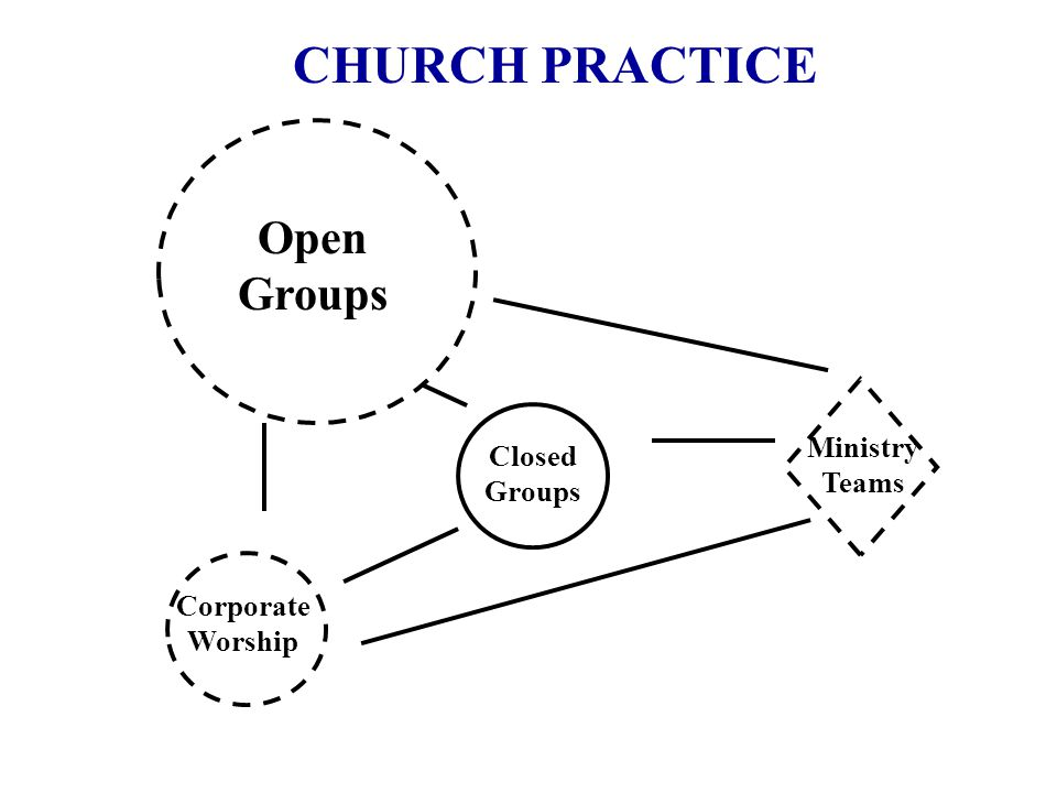 CHURCH PRACTICE Open Groups Corporate Worship Closed Groups Ministry Teams