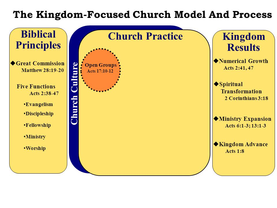 CHURCH PRACTICE STRATEGY Open Groups A Church Practice strategy that exists to lead people to faith in the Lord Jesus Christ and to build on- mission Christians by engaging people in foundational evangelism, discipleship, ministry, fellowship, and worship through ongoing, evangelistic Bible study units.