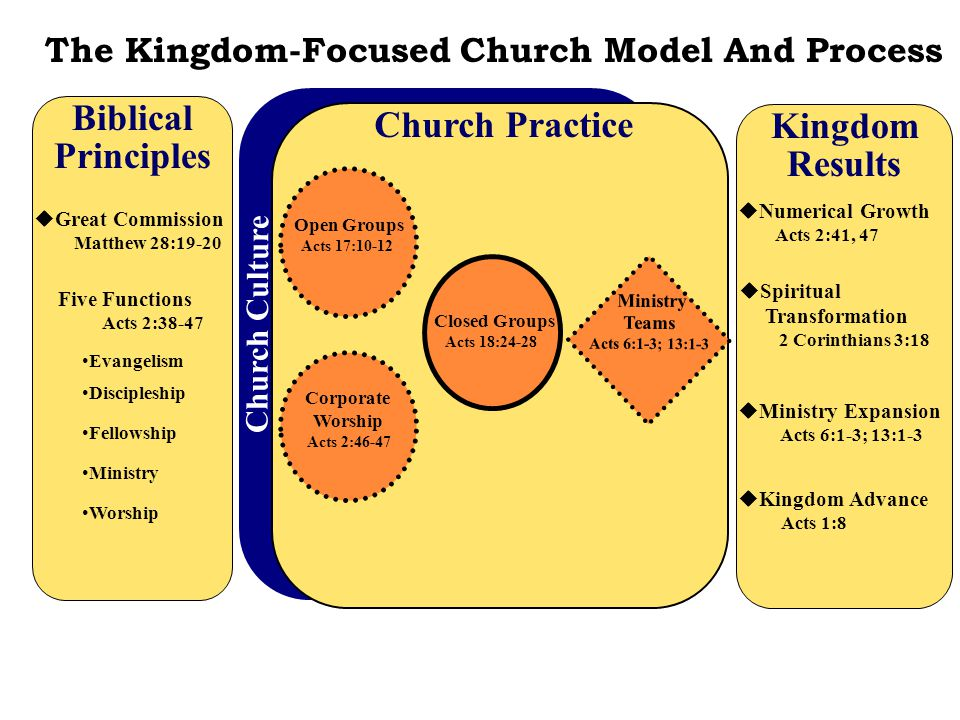 Biblical Principles  Great Commission Matthew 28:19-20 The Kingdom-Focused Church Model And Process Church Culture Church Practice Five Functions Act