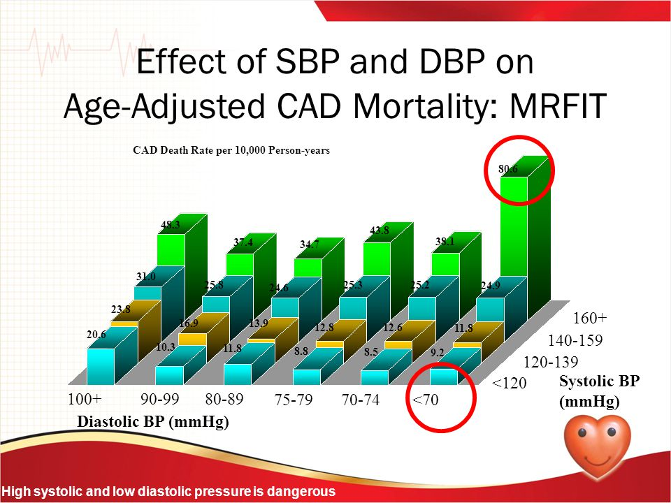 CAD Death Rate per 10,000 Person-years 100+90-9980-89 75-7970-74<70 <120 120-139 140-159 160+ Diastolic BP (mmHg) Systolic BP (mmHg) 20.6 10.3 11.8 8.