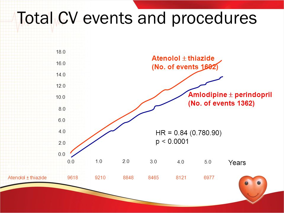 Total CV events and procedures Number at risk Amlodipine  perindopril 96399277 8957 8646 8353 7207 Atenolol  thiazide 96189210 8848 8465 8121 6977 0