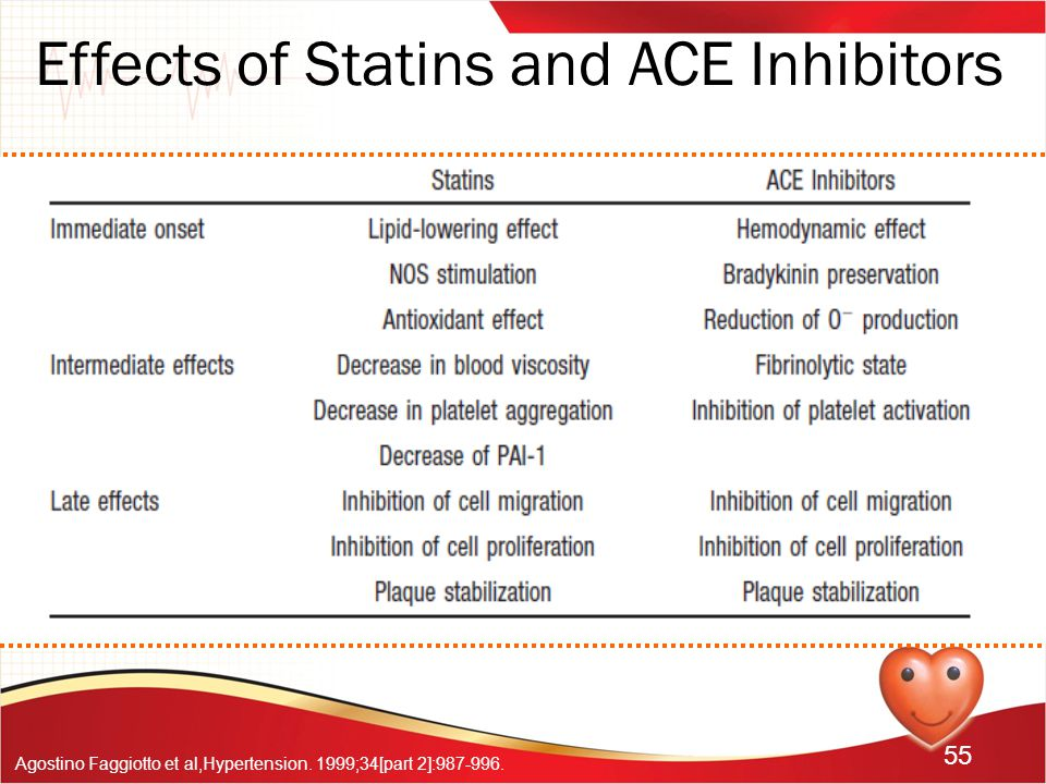 55 Effects of Statins and ACE Inhibitors Agostino Faggiotto et al,Hypertension. 1999;34[part 2]:987-996.