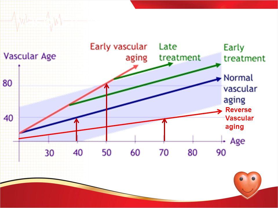 Vascular Age - Approach Reverse Vascular aging