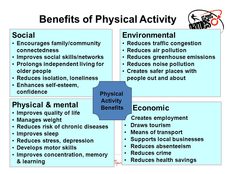 Physical & mental Improves quality of life Manages weight Reduces risk of chronic diseases Improves sleep Reduces stress, depression Develops motor sk