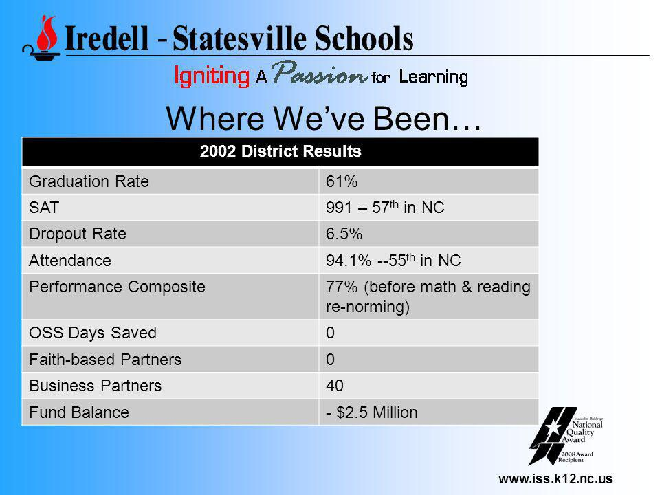 www.iss.k12.nc.us Where We've Been… 2002 District Results Graduation Rate61% SAT991 – 57 th in NC Dropout Rate6.5% Attendance94.1% --55 th in NC Perfo