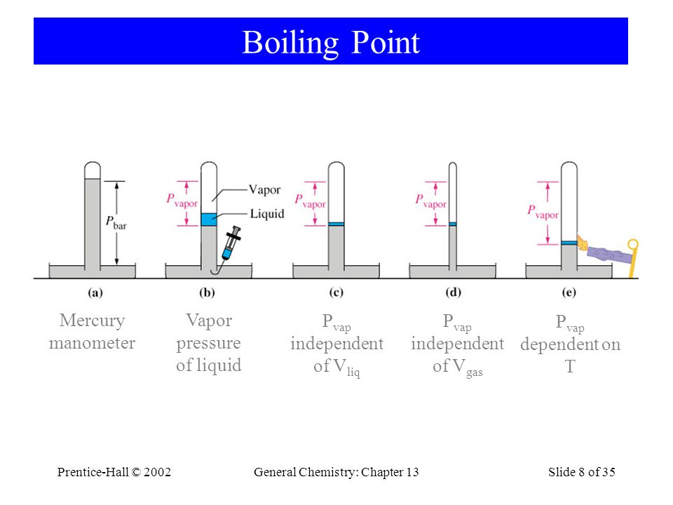 Prentice-Hall © 2002General Chemistry: Chapter 13Slide 29 of 35 Hydrogen Bonding in HF(g)
