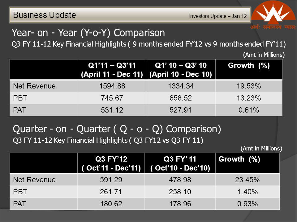 Year- on - Year (Y-o-Y) Comparison Q3 FY 11-12 Key Financial Highlights ( 9 months ended FY'12 vs 9 months ended FY'11) Business Update Investors Update – Jan 12 Q1'11 – Q3'11 (April 11 - Dec 11) Q1' 10 – Q3' 10 (April 10 - Dec 10) Growth (%) Net Revenue1594.881334.3419.53% PBT745.67658.5213.23% PAT531.12527.910.61% (Amt in Millions) Quarter - on - Quarter ( Q - o - Q) Comparison) Q3 FY 11-12 Key Financial Highlights ( Q3 FY12 vs Q3 FY 11) Q3 FY'12 ( Oct'11 - Dec'11) Q3 FY' 11 ( Oct'10 - Dec'10) Growth (%) Net Revenue591.29478.9823.45% PBT261.71258.101.40% PAT180.62178.960.93% (Amt in Millions)