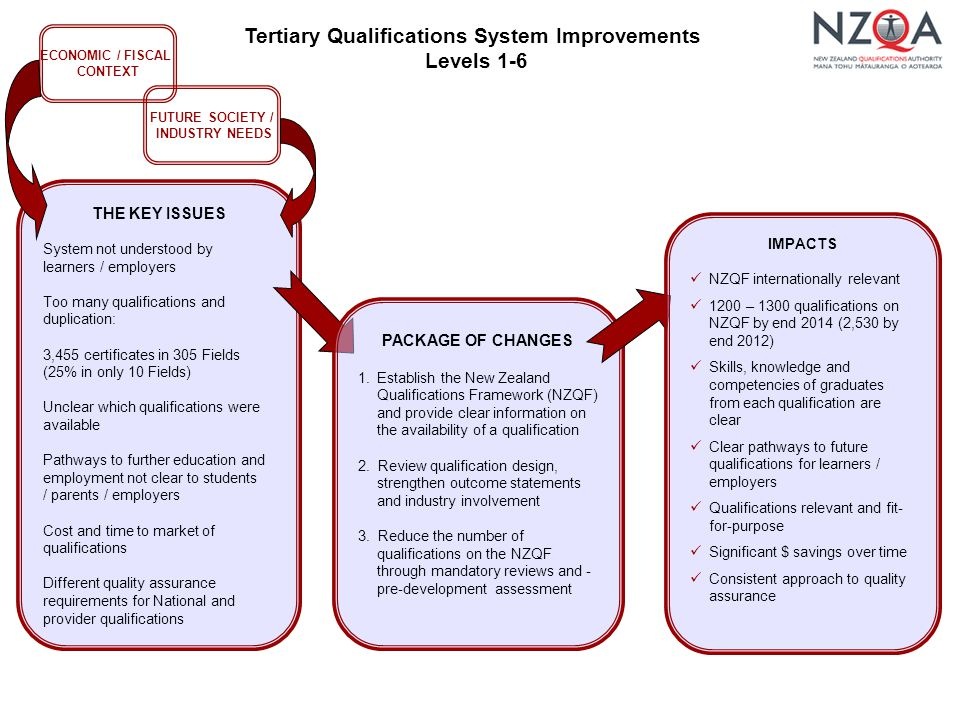 Tertiary Qualifications System Improvements Levels 1-6 THE KEY ISSUES System not understood by learners / employers Too many qualifications and duplication: 3,455 certificates in 305 Fields (25% in only 10 Fields) Unclear which qualifications were available Pathways to further education and employment not clear to students / parents / employers Cost and time to market of qualifications Different quality assurance requirements for National and provider qualifications PACKAGE OF CHANGES 1.Establish the New Zealand Qualifications Framework (NZQF) and provide clear information on the availability of a qualification 2.