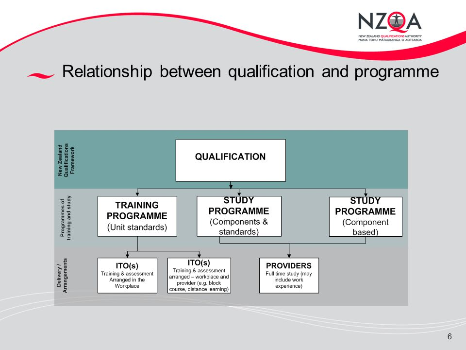 6 Relationship between qualification and programme