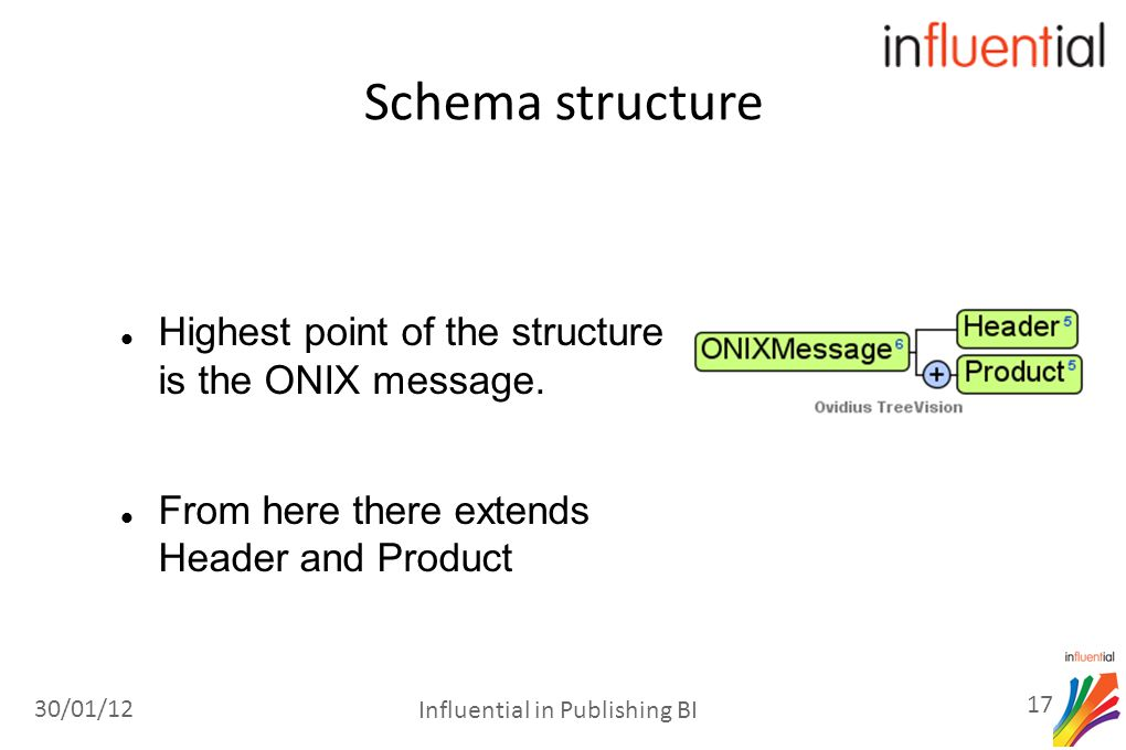 Schema structure Highest point of the structure is the ONIX message.