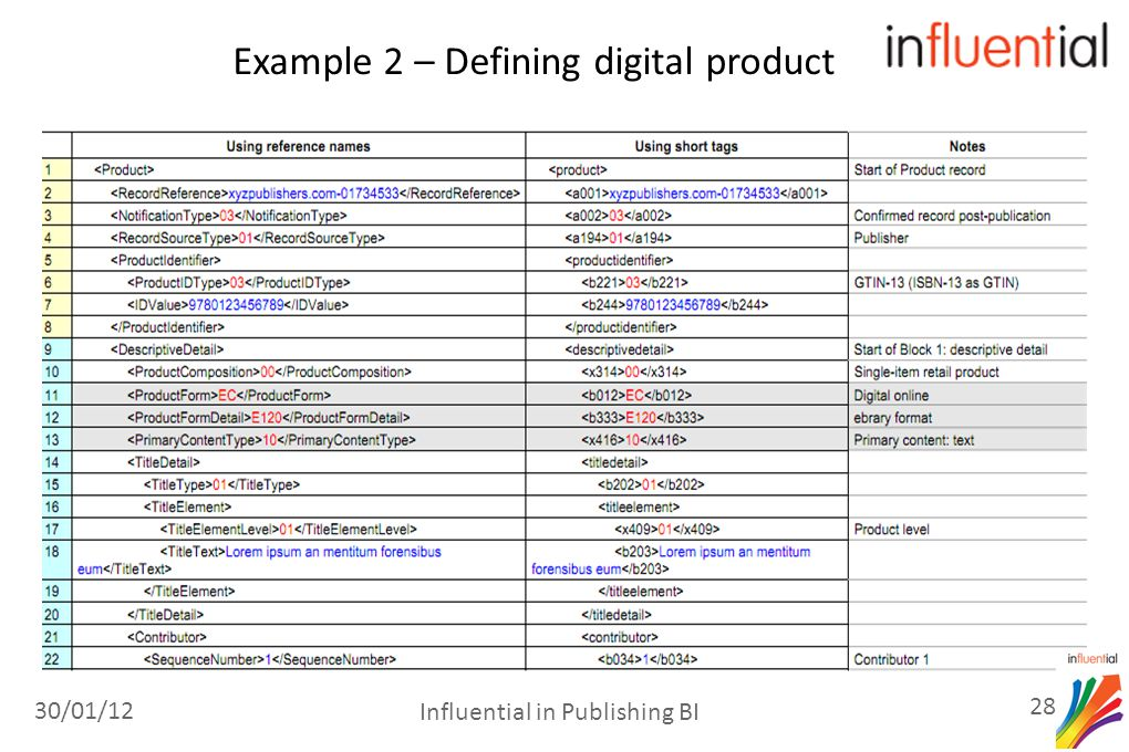 Example 2 – Defining digital product 30/01/12 28 Influential in Publishing BI
