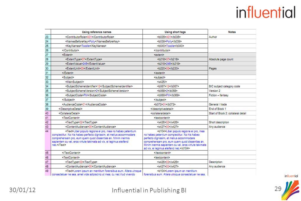 30/01/12 29 Influential in Publishing BI