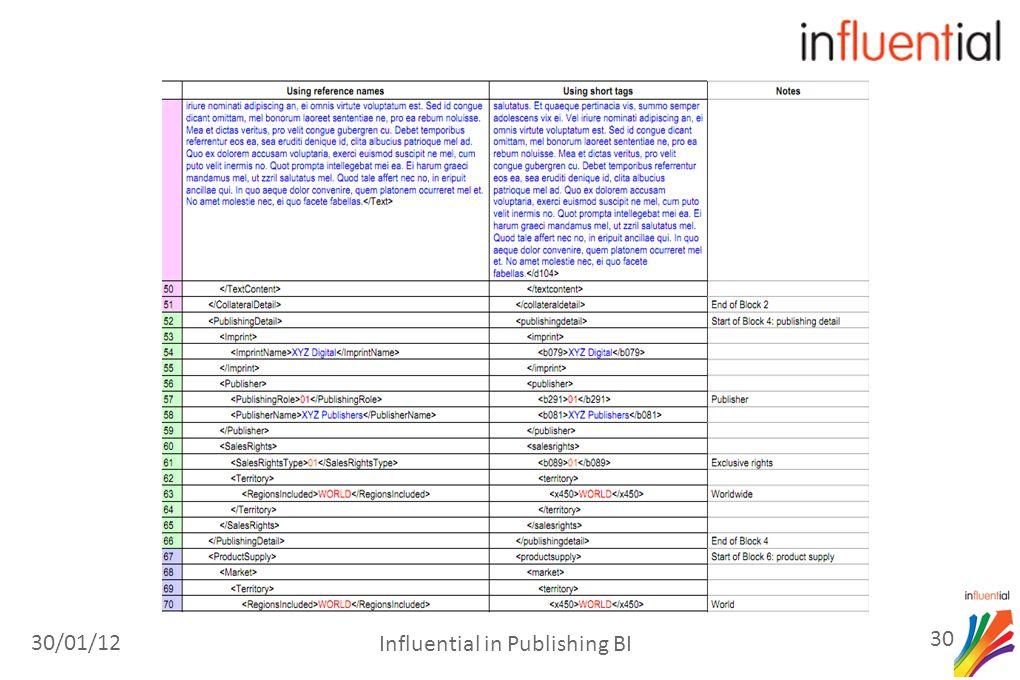 30/01/12 30 Influential in Publishing BI