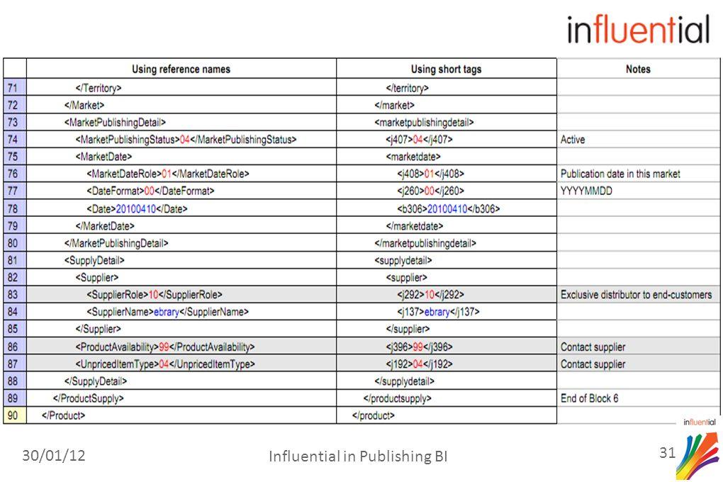 30/01/12 31 Influential in Publishing BI
