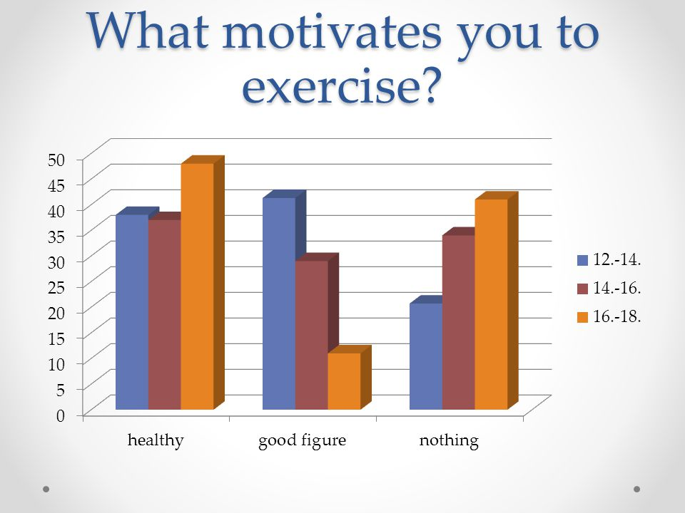 What motivates you to exercise