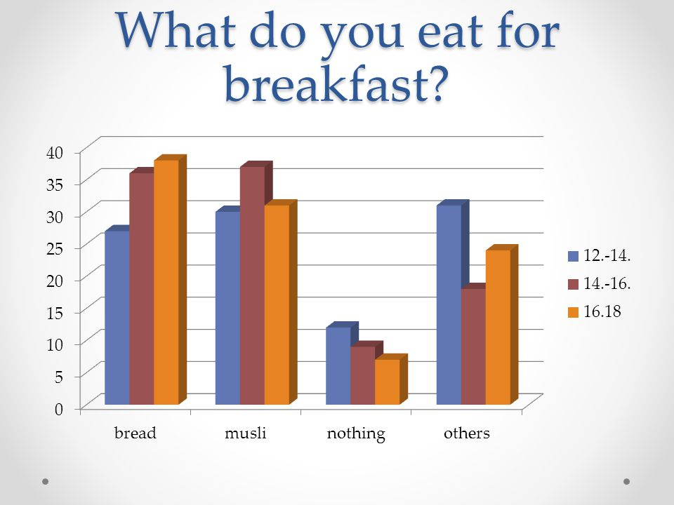 What do you eat for breakfast