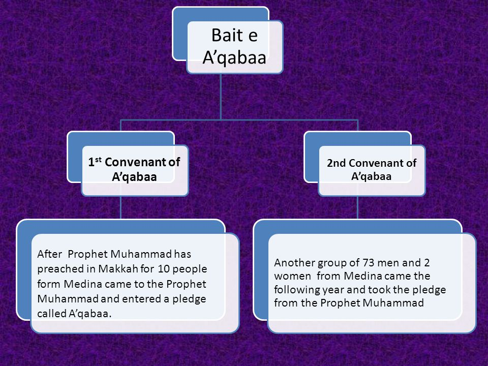 Bait e A'qabaa 1 st Convenant of A'qabaa After Prophet Muhammad has preached in Makkah for 10 people form Medina came to the Prophet Muhammad and entered a pledge called A'qabaa.