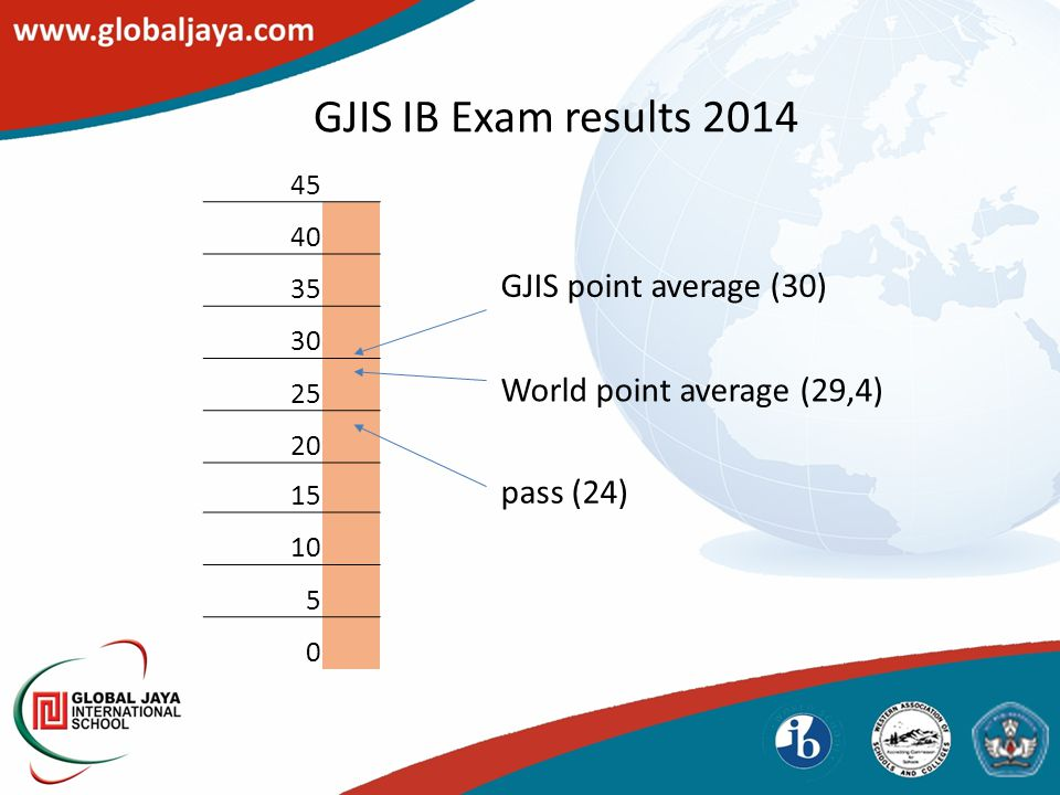 GJIS IB Exam results 2014 45 40 35 GJIS point average (30) 30 25 World point average (29,4) 20 15 pass (24) 10 5 0