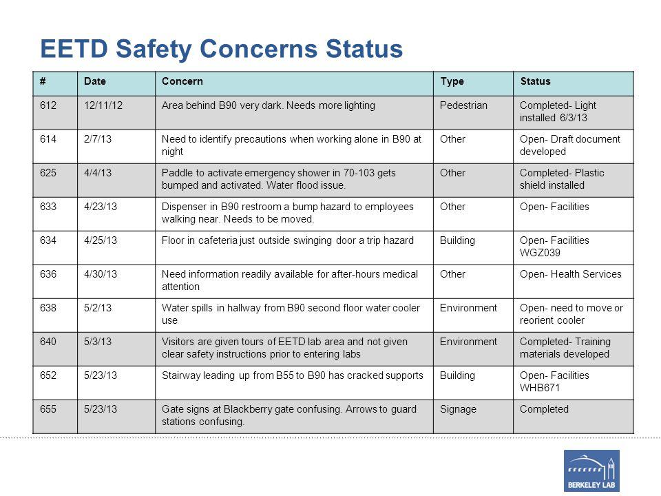 EETD Safety Concerns Status #DateConcernTypeStatus 61212/11/12Area behind B90 very dark.