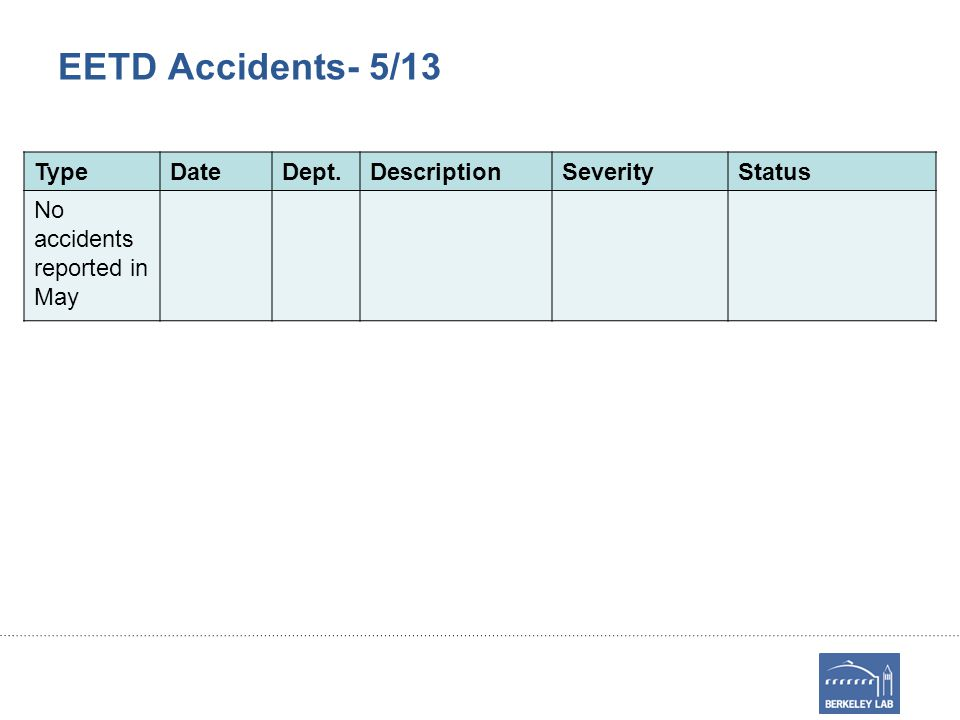 EETD Accidents- 5/13 TypeDateDept.DescriptionSeverityStatus No accidents reported in May