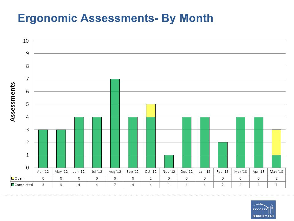 Ergonomic Assessments- By Month