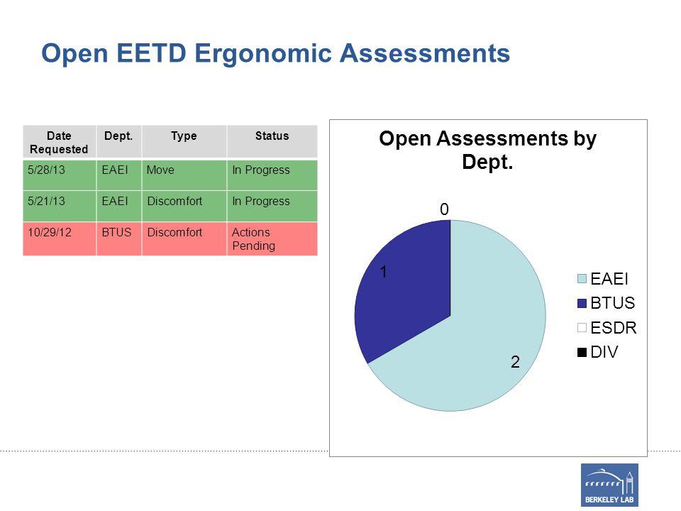Open EETD Ergonomic Assessments Date Requested Dept.TypeStatus 5/28/13EAEIMoveIn Progress 5/21/13EAEIDiscomfortIn Progress 10/29/12BTUSDiscomfortActions Pending