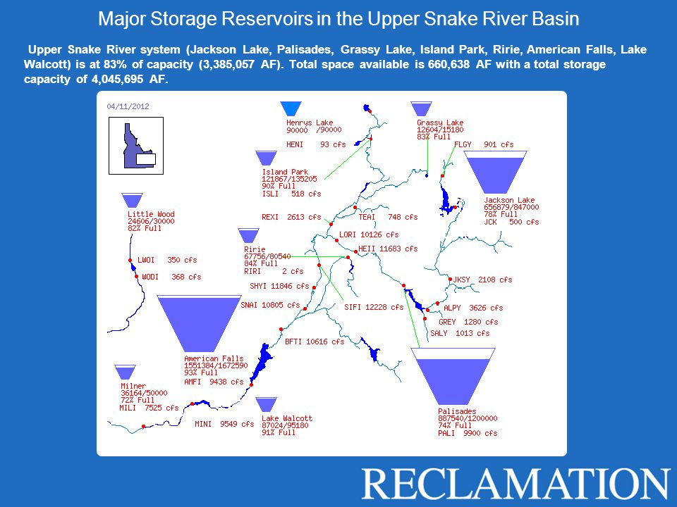 Major Storage Reservoirs in the Upper Snake River Basin Upper Snake River system (Jackson Lake, Palisades, Grassy Lake, Island Park, Ririe, American Falls, Lake Walcott) is at 83% of capacity (3,385,057 AF).