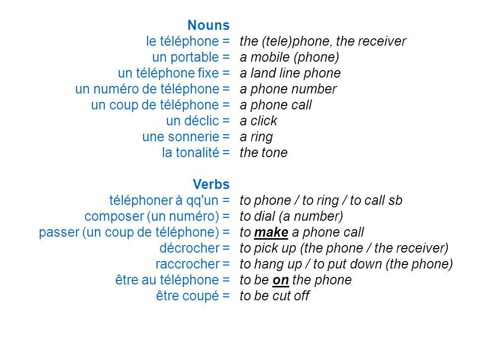 Nouns le téléphone = un portable = un téléphone fixe = un numéro de téléphone = un coup de téléphone = un déclic = une sonnerie = la tonalité = Verbs téléphoner à qq un = composer (un numéro) = passer (un coup de téléphone) = décrocher = raccrocher = être au téléphone = être coupé = the (tele)phone, the receiver a mobile (phone) a land line phone a phone number a phone call a click a ring the tone to phone / to ring / to call sb to dial (a number) to make a phone call to pick up (the phone / the receiver) to hang up / to put down (the phone) to be on the phone to be cut off