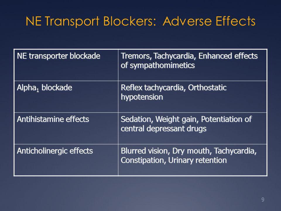 Serotonin Transport Blockers: Adverse Effects ReceptorLocationSide Effect 2A/2CRaphe to limbicAgitation, anxiety, panic attacks 2CBasal gangliaAkathisia, dystonia, parkinson-like actions 2ABrainstemMyoclonus 2AMesocorticalApathy ¾GI tractIncreased GI activity, diarrhea 10