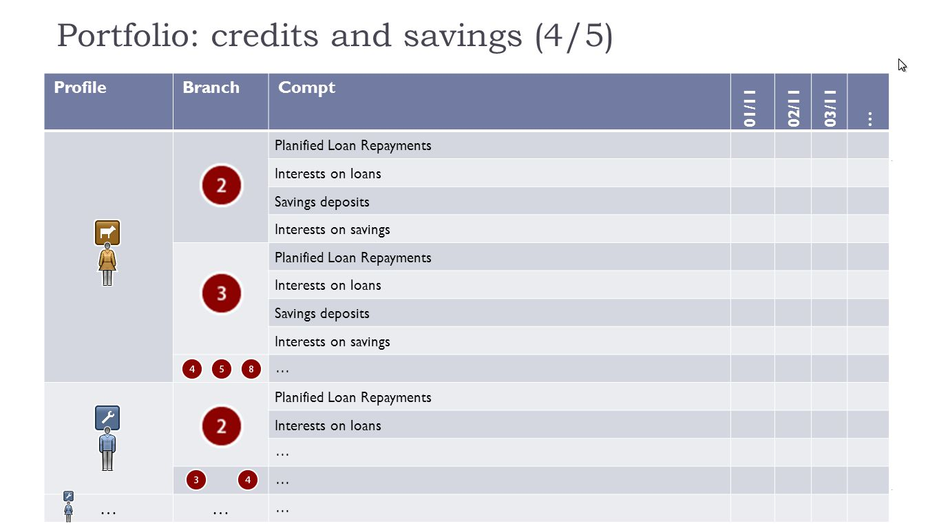 Portfolio: credits and savings (4/5) ProfileBranchCompt 01/1102/1103/11 … Planified Loan Repayments Interests on loans Savings deposits Interests on savings Planified Loan Repayments Interests on loans Savings deposits Interests on savings … Planified Loan Repayments Interests on loans … … …… …
