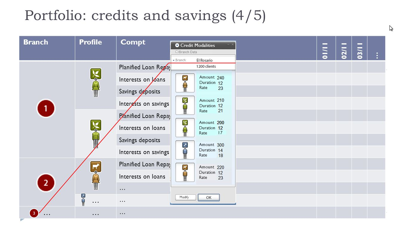 Portfolio: credits and savings (4/5) ProfileBranchCompt 01/1102/1103/11 … Planified Loan Repayments Interests on loans Savings deposits Interests on savings Planified Loan Repayments Interests on loans Savings deposits Interests on savings … Planified Loan Repayments Interests on loans … … …… … Modalités épargne Obligatoire Mini: 12 $/mois Rémunération : 1% Compulsatory Mini: 10 $/month Remuneration : 1% Credit Modalities All branches Savings Modalities All branches Modify Amount Duration Rate