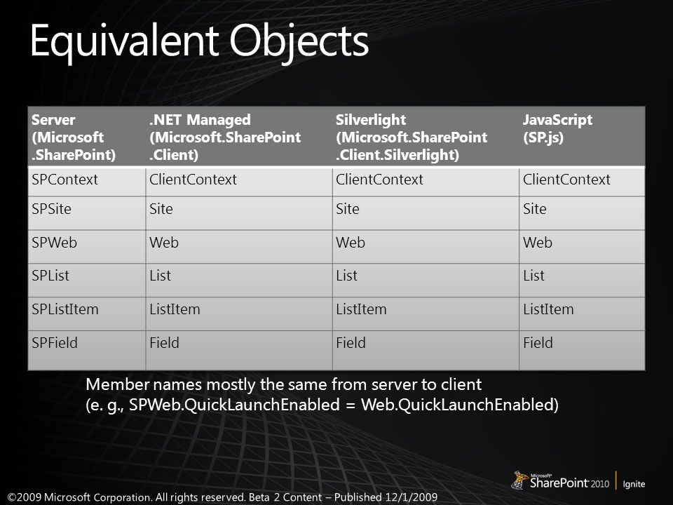 Member names mostly the same from server to client (e. g., SPWeb.QuickLaunchEnabled = Web.QuickLaunchEnabled)