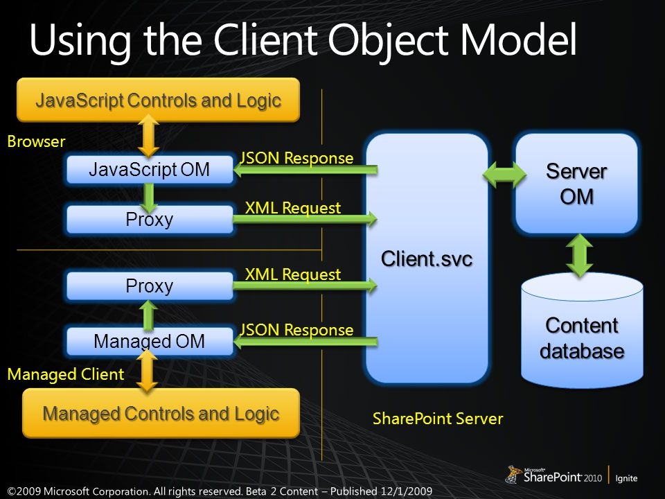 Client.svcClient.svc Server OM Content database JavaScript OM Proxy Managed OM Proxy Managed Controls and Logic JavaScript Controls and Logic XML Requ