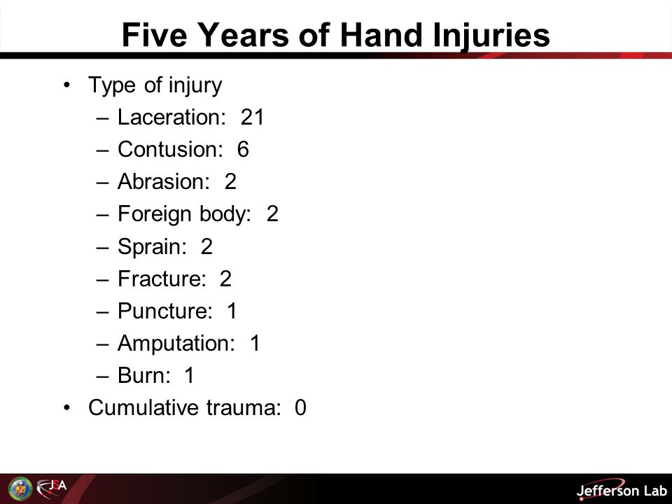 Five Years of Hand Injuries Type of injury –Laceration: 21 –Contusion: 6 –Abrasion: 2 –Foreign body: 2 –Sprain: 2 –Fracture: 2 –Puncture: 1 –Amputation: 1 –Burn: 1 Cumulative trauma: 0