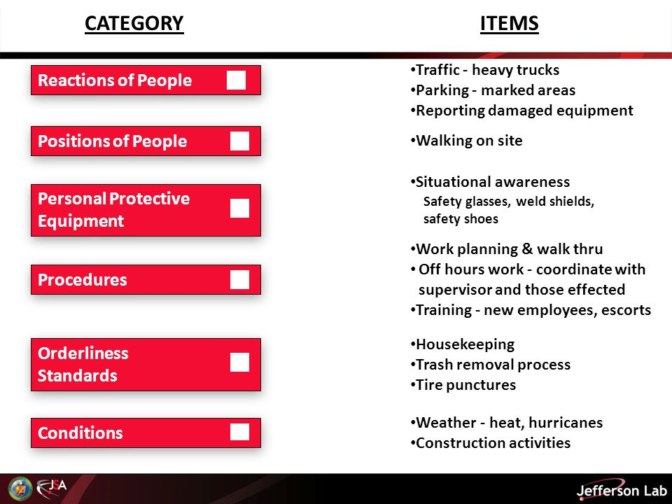 CATEGORYITEMS Traffic - heavy trucks Parking - marked areas Reporting damaged equipment Work planning & walk thru Off hours work - coordinate with supervisor and those effected Training - new employees, escorts Weather - heat, hurricanes Construction activities Reactions of People Positions of People Personal Protective Equipment Personal Protective Equipment Housekeeping Trash removal process Tire punctures Orderliness Standards Orderliness Standards Conditions Walking on site Situational awareness Safety glasses, weld shields, safety shoes Procedures