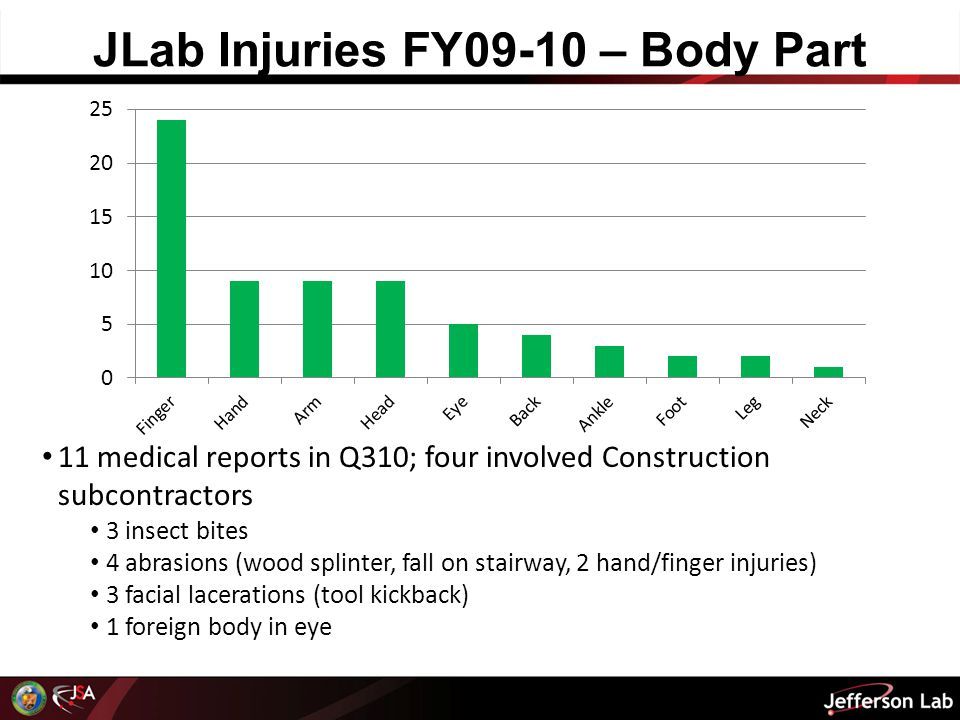 JLab Injuries FY09-10 – Body Part 4 11 medical reports in Q310; four involved Construction subcontractors 3 insect bites 4 abrasions (wood splinter, fall on stairway, 2 hand/finger injuries) 3 facial lacerations (tool kickback) 1 foreign body in eye