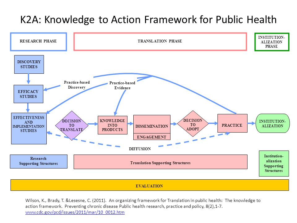 K2A: Knowledge to Action Framework for Public Health EVALUATION Translation Supporting Structures Research Supporting Structures Institution- alization Supporting Structures DISCOVERY STUDIES EFFICACY STUDIES EFFECTIVENESS AND IMPLEMENTATION STUDIES TRANSLATION PHASE RESEARCH PHASE INSTITUTION- ALIZATION PHASE KNOWLEDGE INTO PRODUCTS DISSEMINATION PRACTICE INSTITUTION- ALIZATION DECISION TO TRANSLATE ENGAGEMENT DECISION TO ADOPT DIFFUSION Practice-based Discovery Practice-based Evidence Wilson, K., Brady, T.