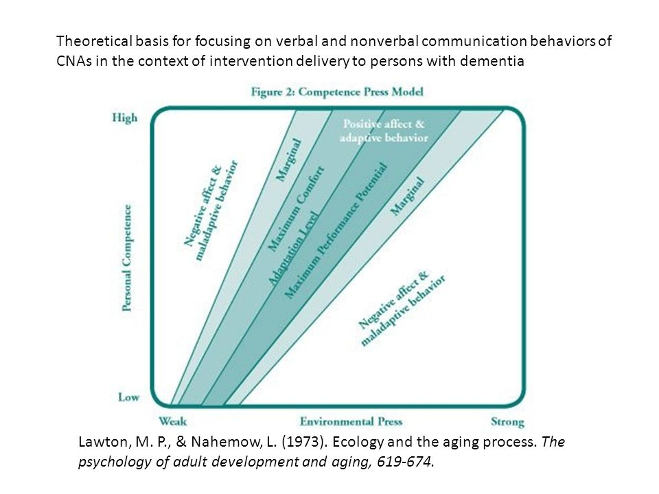 Lawton, M. P., & Nahemow, L. (1973). Ecology and the aging process.