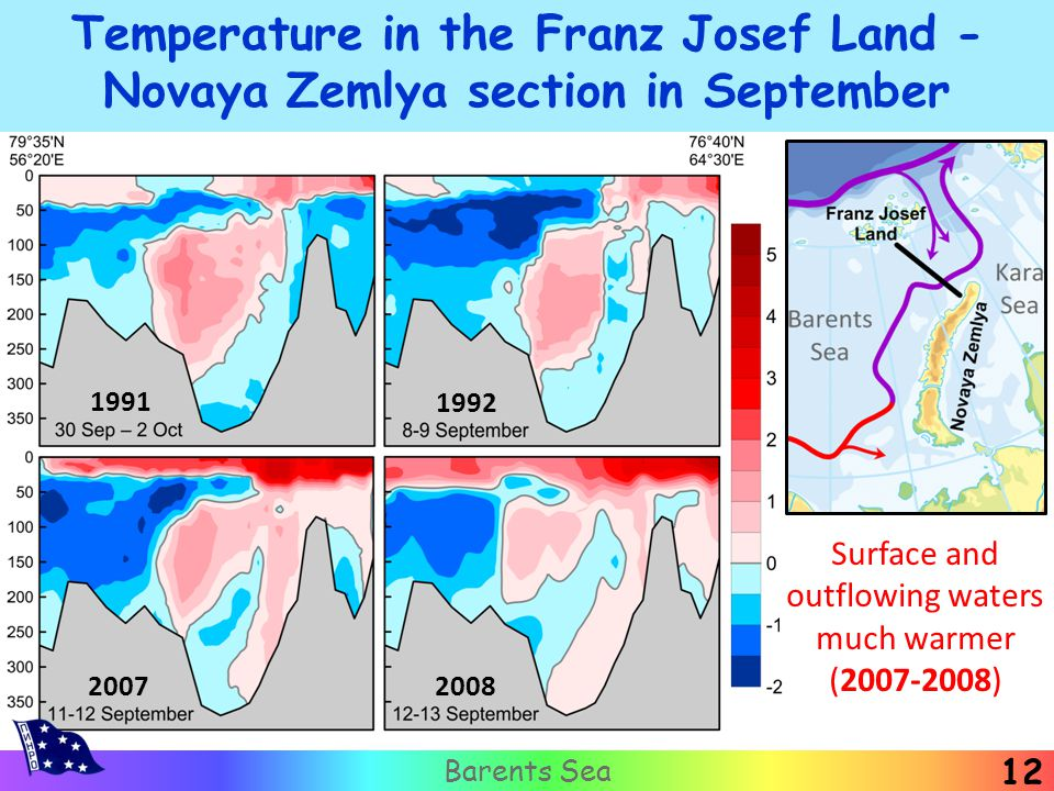 12 Barents Sea Temperature in the Franz Josef Land - Novaya Zemlya section in September 1991 1992 2007 2008 Surface and outflowing waters much warmer (2007-2008)