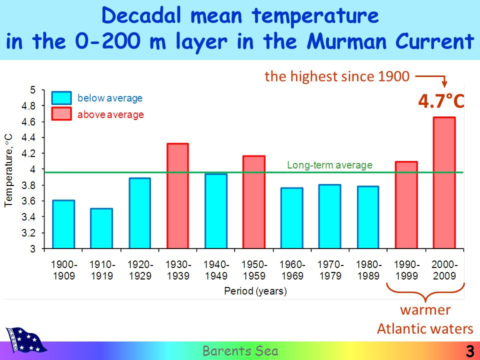 3 Barents Sea Decadal mean temperature in the 0-200 m layer in the Murman Current warmer Atlantic waters 4.7°C the highest since 1900