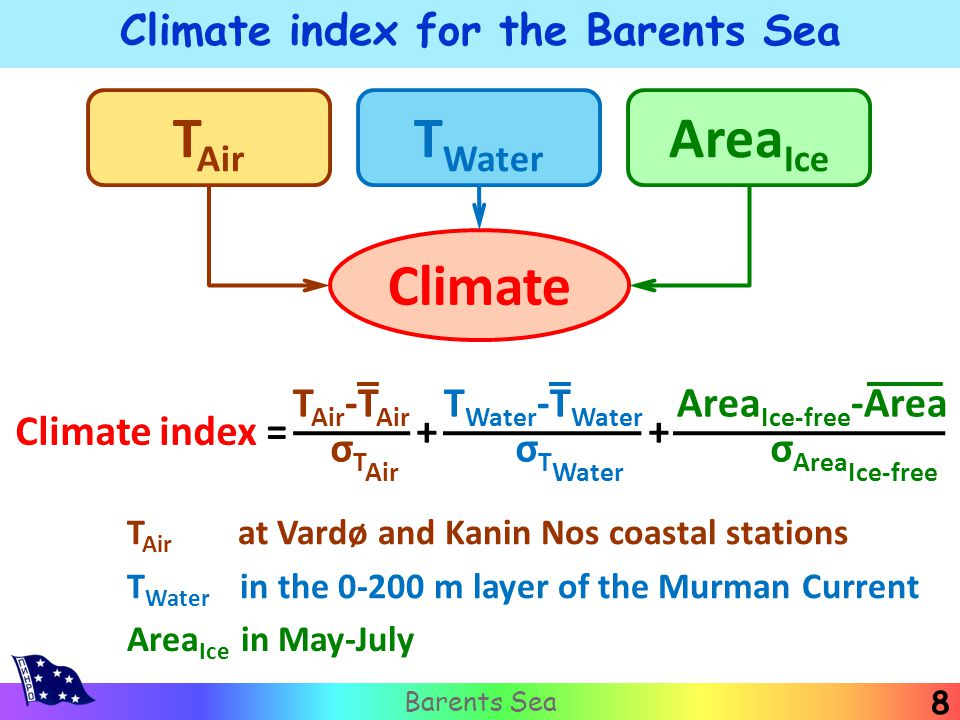8 Barents Sea Climate index for the Barents Sea T Air -T Air T Water -T Water Area Ice-free -Area σ T Air σ T Water σ Area Ice-free Climate index = + + T Air T Water Area Ice Climate T Air at Vardø and Kanin Nos coastal stations T Water in the 0-200 m layer of the Murman Current Area Ice in May-July