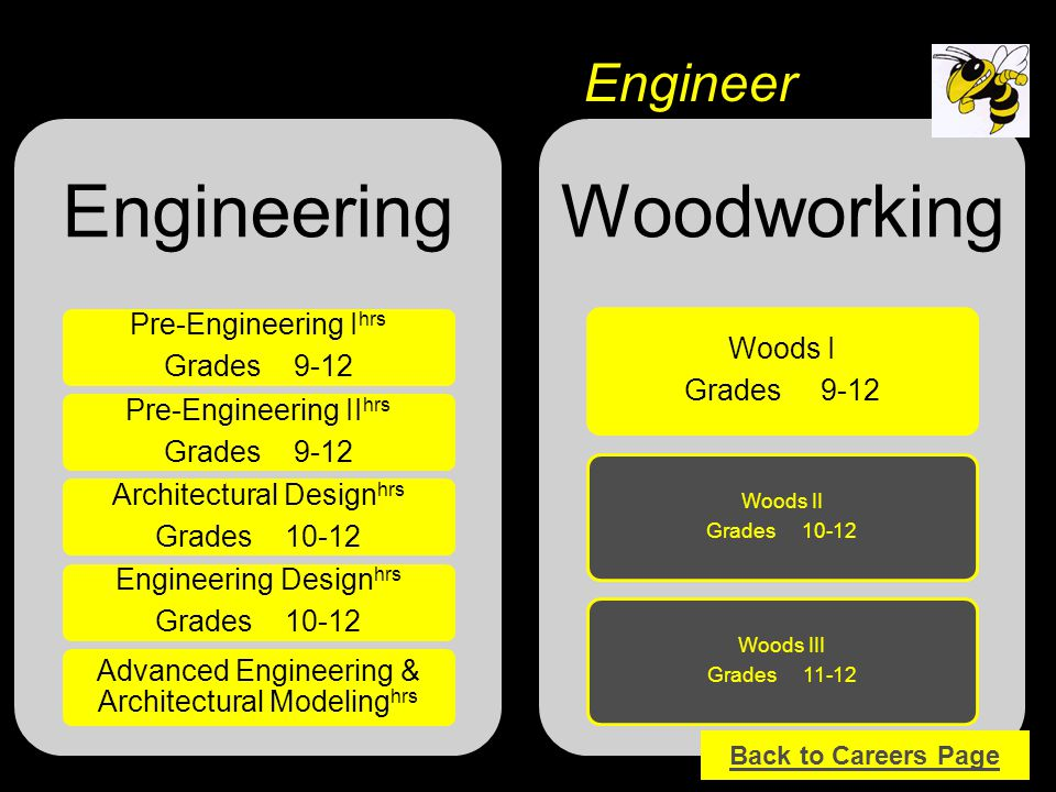 Engineering Pre-Engineering I hrs Grades 9-12 Pre-Engineering II hrs Grades 9-12 Architectural Design hrs Grades 10-12 Engineering Design hrs Grades 1