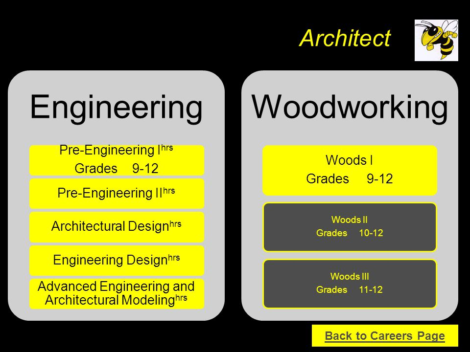 Engineering Pre-Engineering I hrs Grades 9-12 Pre-Engineering II hrs Architectural Design hrs Engineering Design hrs Advanced Engineering and Architectural Modeling hrs Woodworking Woods I Grades 9-12 Woods II Grades 10-12 Woods III Grades 11-12 Architect Back to Careers Page