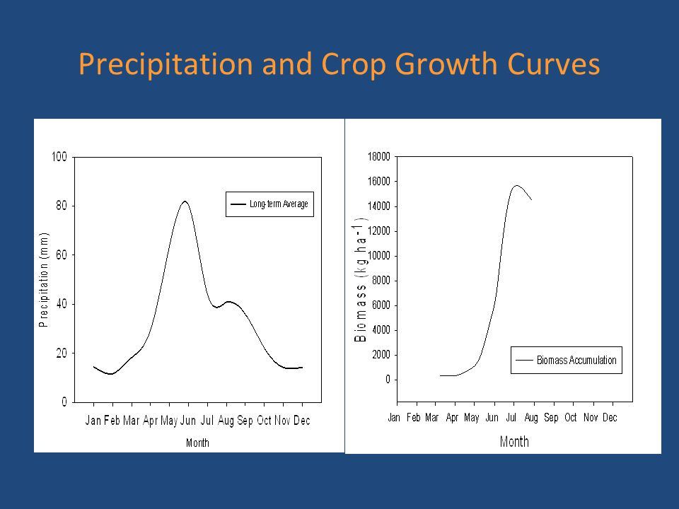 Conclusions Fall-applied N is prone to leaching in central Montana with shallow soil profiles.