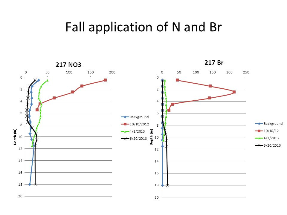 Fall application of N and Br