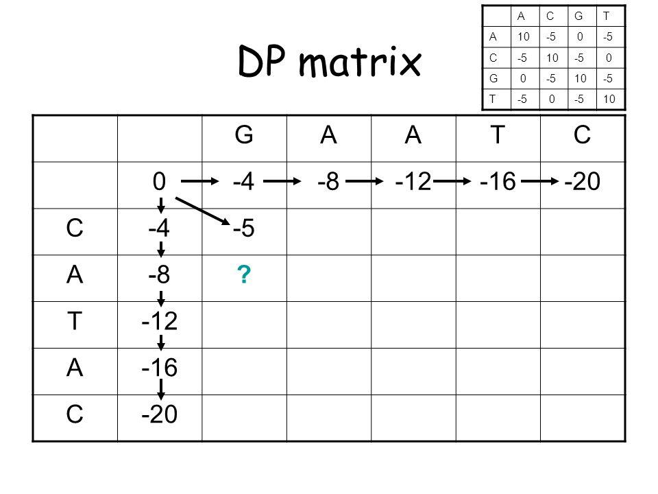 DP matrix GAATC 0-4-8-12-16-20 C-4-5 A-8 T-12 A-16 C-20 ACGT A10-5 0 C 10-5 0 G 0 10-5 T 0 10