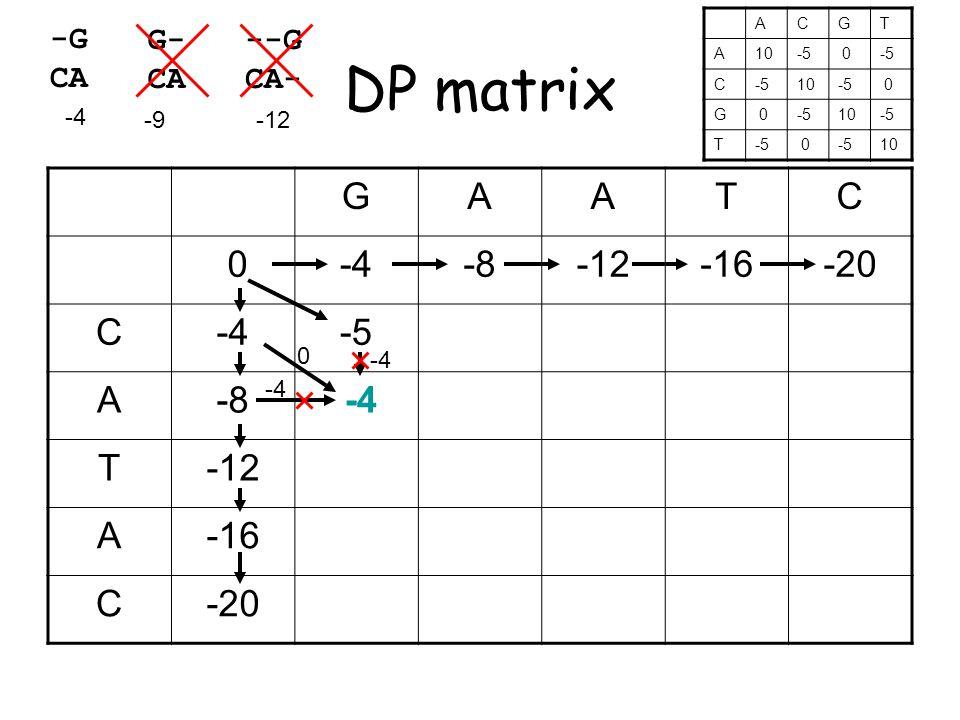 DP matrix GAATC 0-4-8-12-16-20 C-4-5 A-8 -4 T-12 A-16 C-20 -4 0 -G CA G- CA --G CA- -4 -9-12 ACGT A10-5 0 C 10-5 0 G 0 10-5 T 0 10