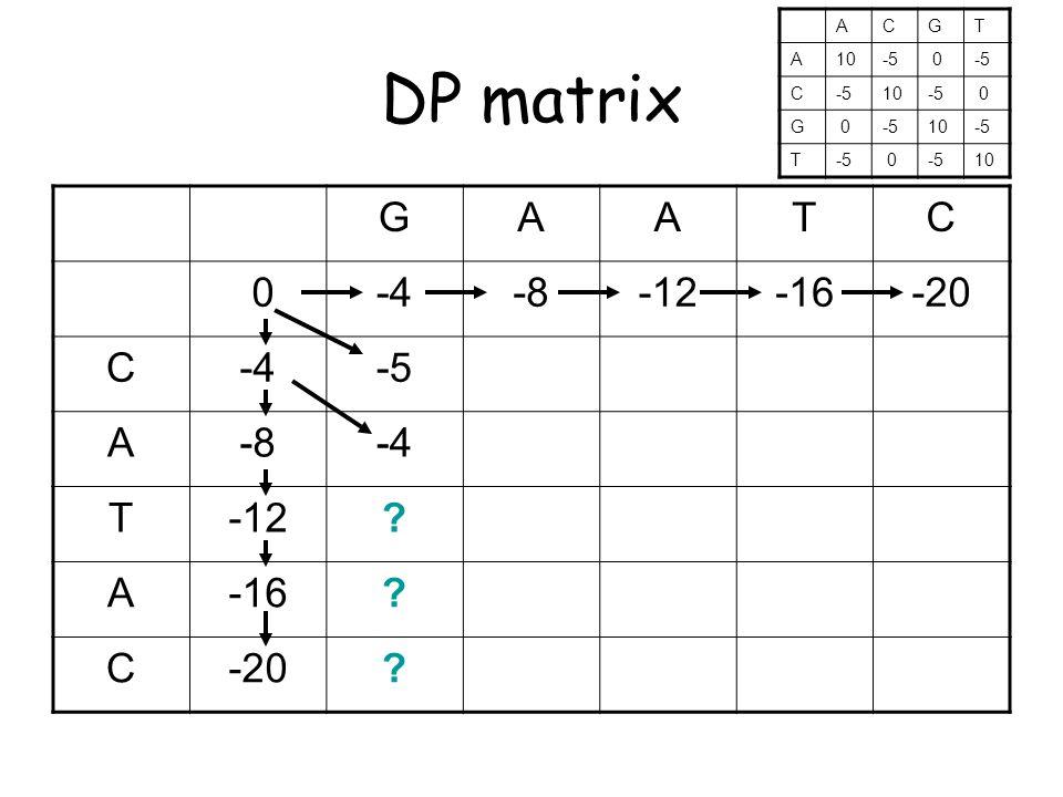 DP matrix GAATC 0-4-8-12-16-20 C-4-5 A-8-4 T-12 A-16 C-20 ACGT A10-5 0 C 10-5 0 G 0 10-5 T 0 10