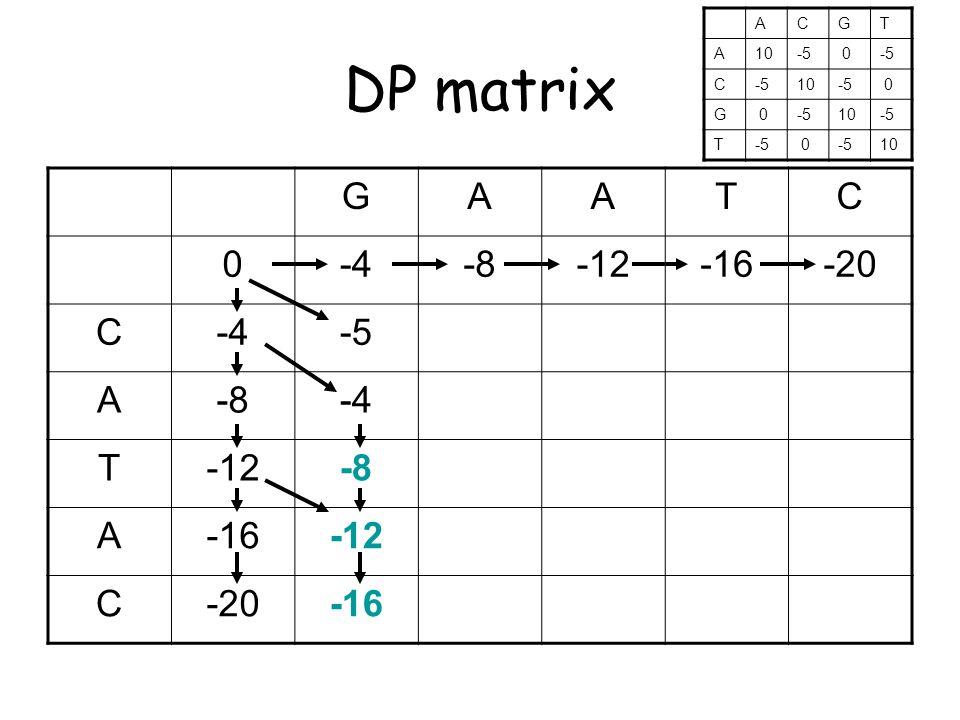 DP matrix GAATC 0-4-8-12-16-20 C-4-5 A-8-4 T-12-8 A-16-12 C-20-16 ACGT A10-5 0 C 10-5 0 G 0 10-5 T 0 10